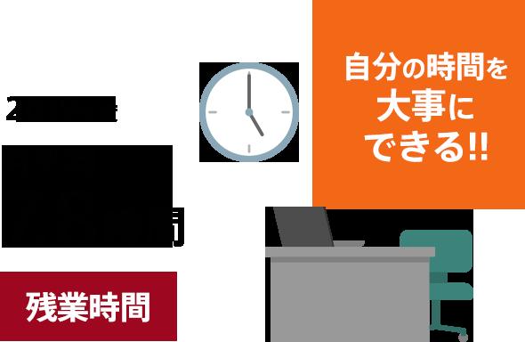 残業時間 2019年度 月平均7.8時間 自分の時間を大事にできる!!